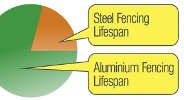 Aluminium Pool Fencing Lifespan